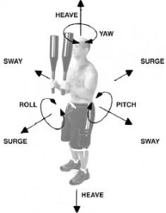 Imagen de una persona en la que se ilustran los 6 grados de movimiento de Tacfit